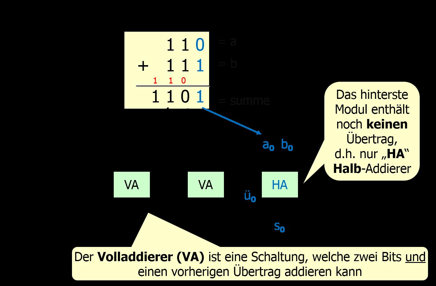 modularisierung_mit_HAVA