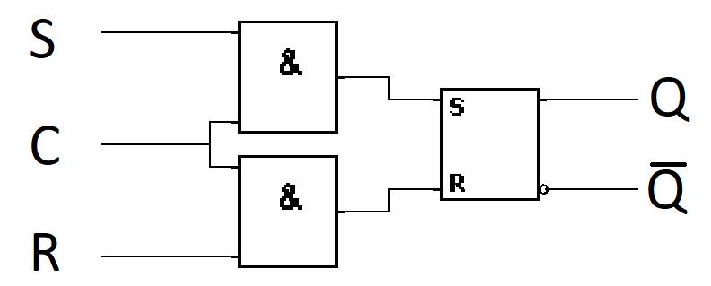 Taktflankengesteuertes RS-FlipFlop