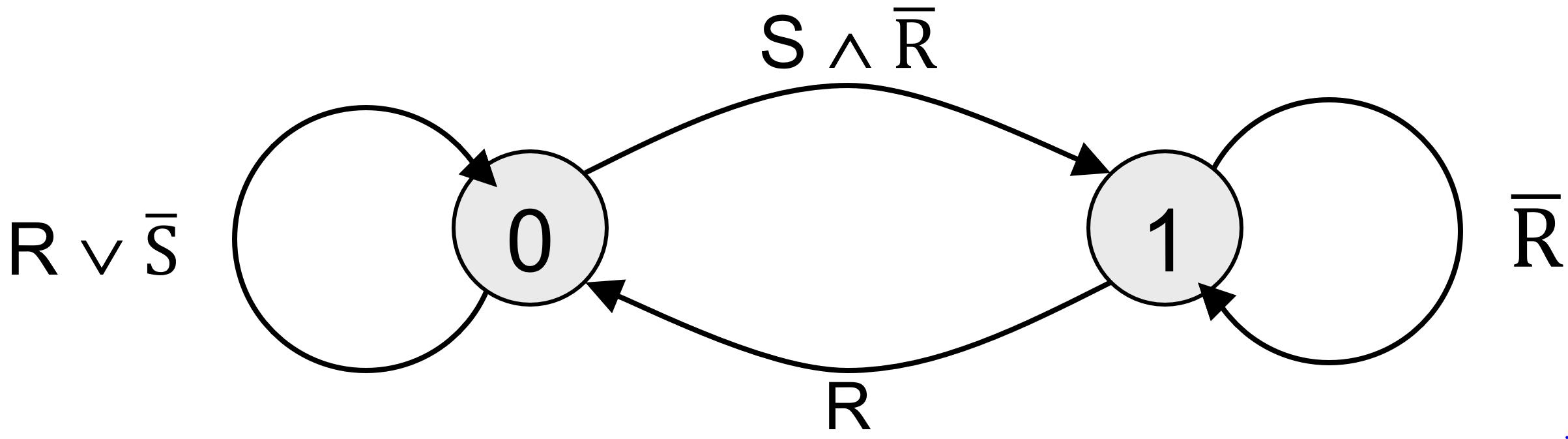 Zustandsdiagramm RS-FlipFlop
