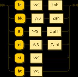Syntaxdiagramm