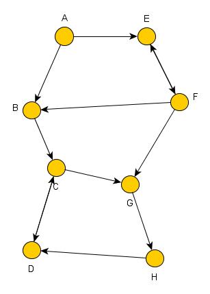 Graph Chatonen