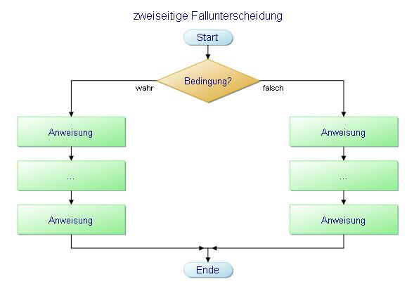 Flussdiagramm - zweiseitige Fallunterscheidung