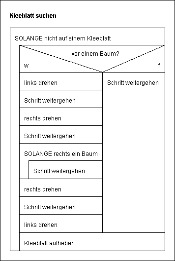 Struktogramm mit Fehlern