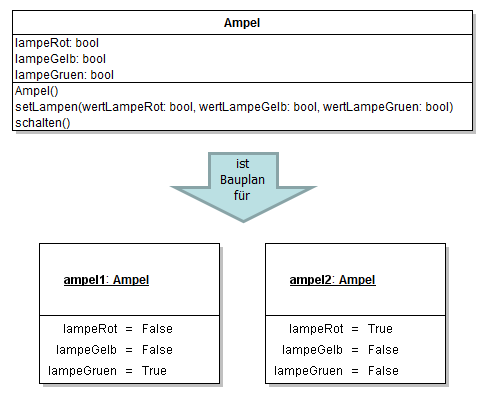 Objekt- und Klassendiagramm