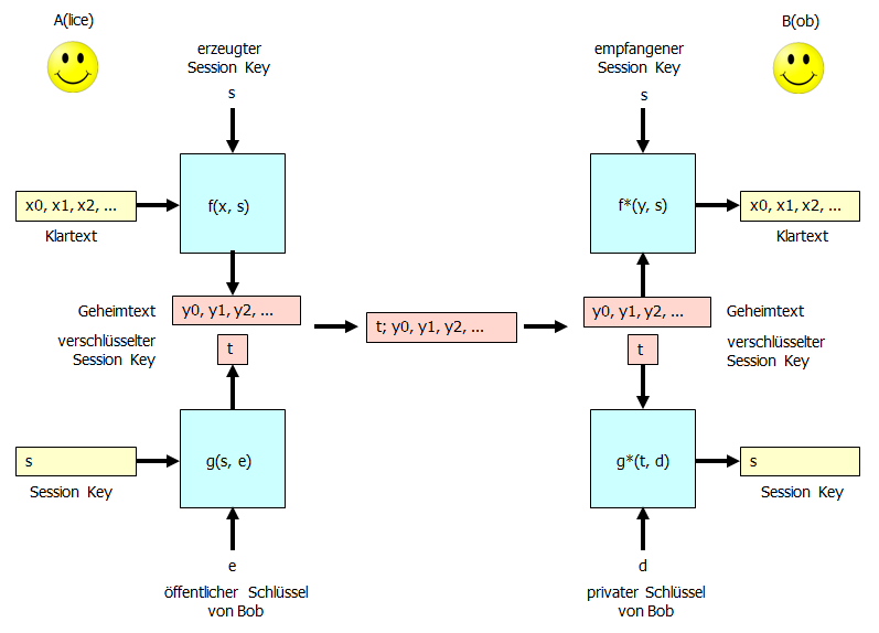 Hybrides Chiffriersystem