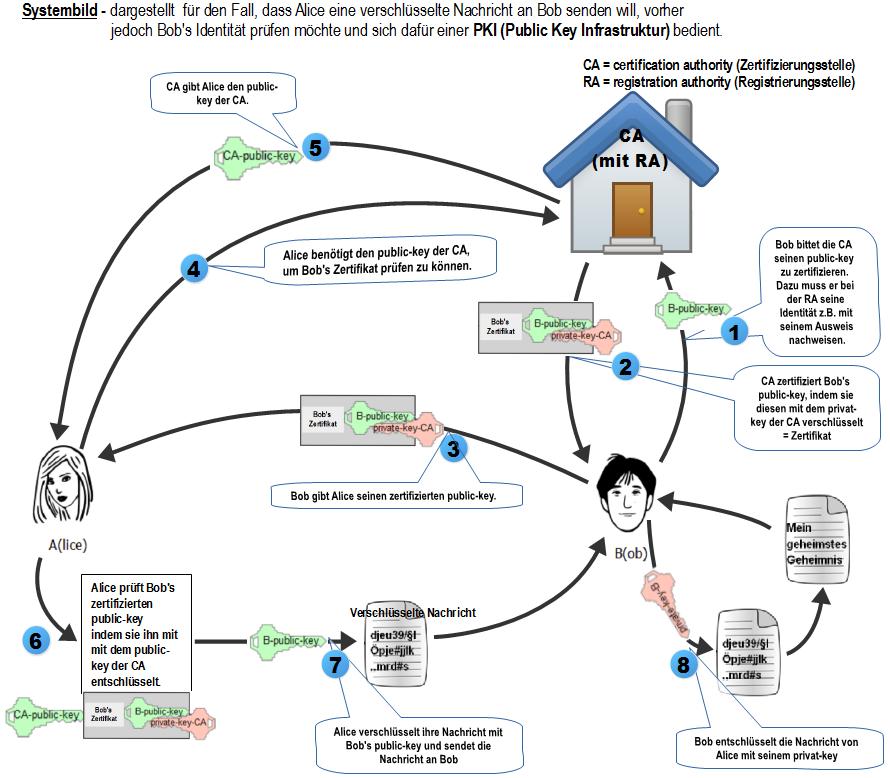 Systembild PKI