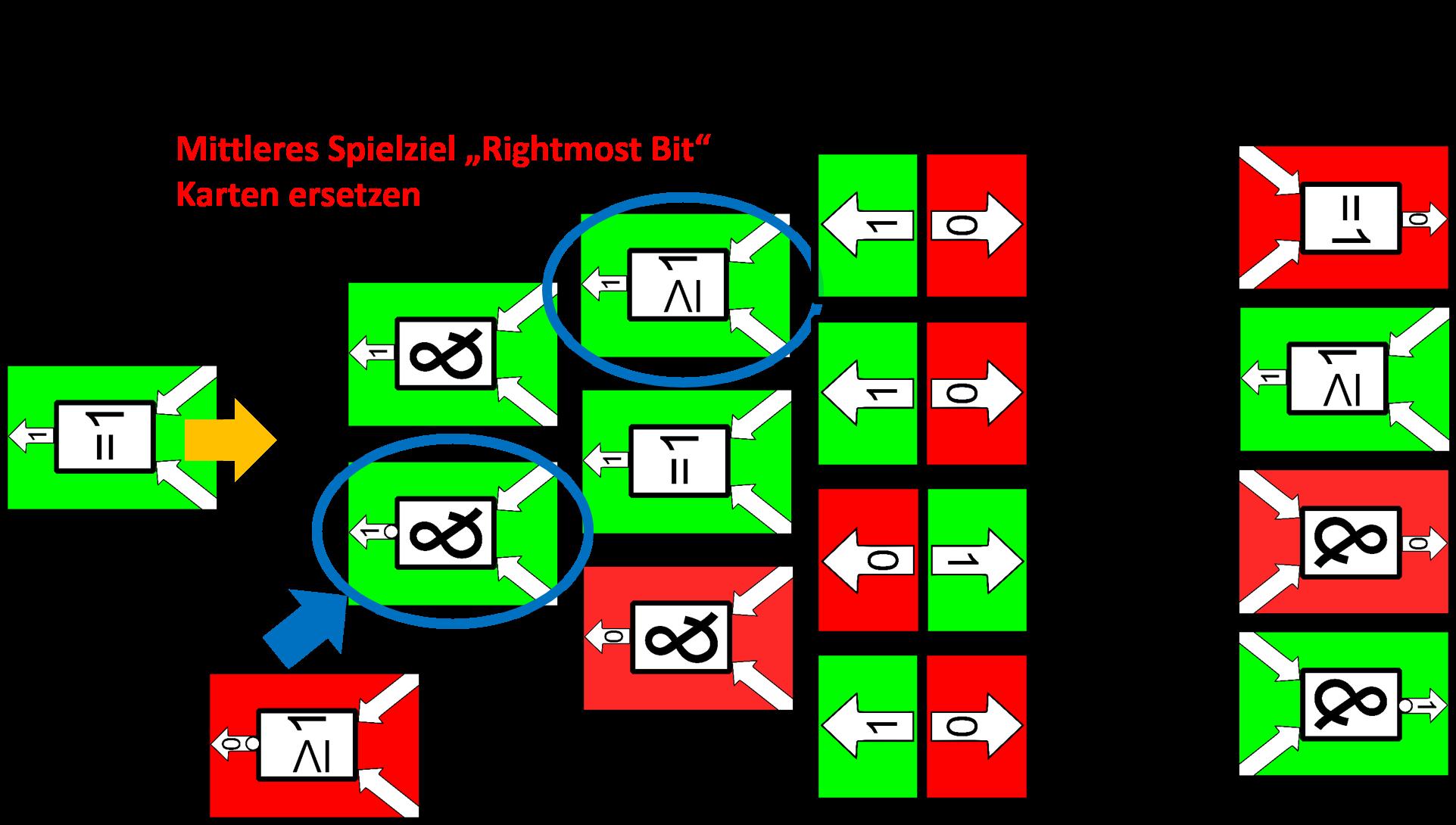 Spielziel_rightmostBit_KartenErsetzen