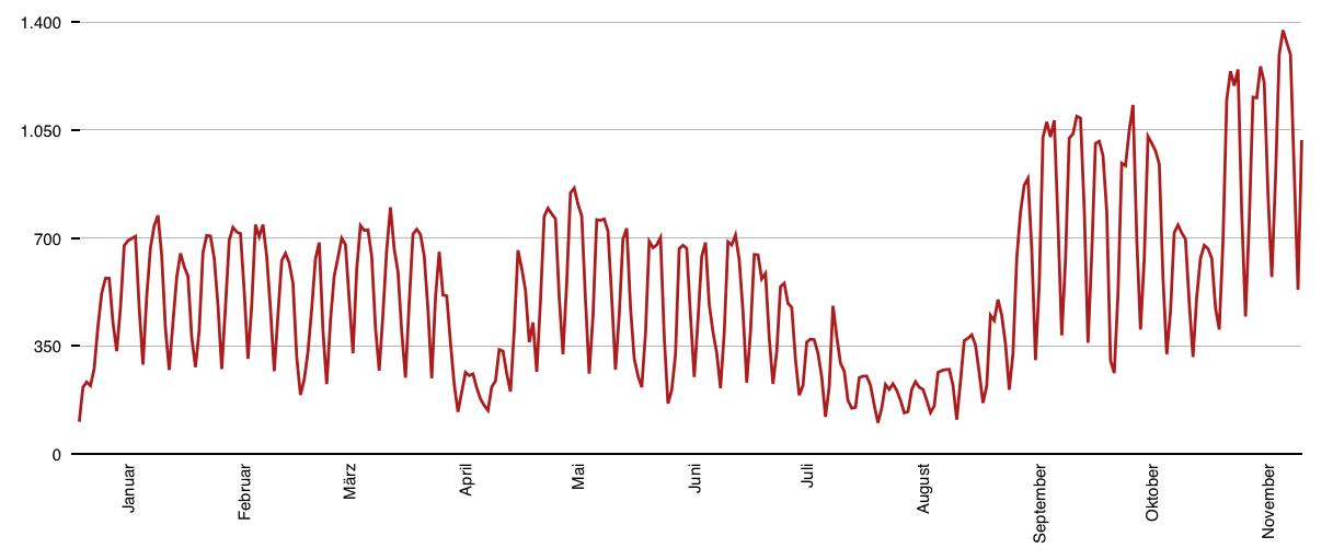 Die Besucherzahlen von Inf-Schule.de für das Jahr 2014. Zu erkennen ist ein kontinuierlicher Anstieg sowie die aktive Nutzung an Werktagen während der Schulzeit.