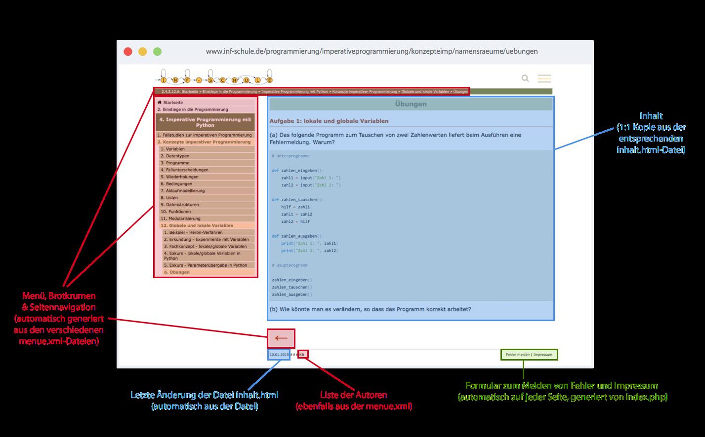 Alle Seitenbereiche einer Einzelseite von inf-schule annotiert mit den Quelldateien, aus denen sie erzeugt werden.
